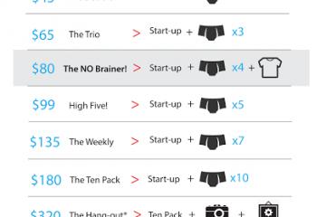 Kickstarter-Rewards-Perks-Chart-Underwear